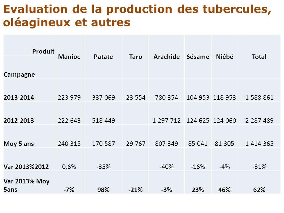 Evaluation de la production des tubercules, oléagineux et autres