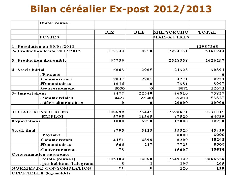 Bilan céréalier Ex-post 2012/2013