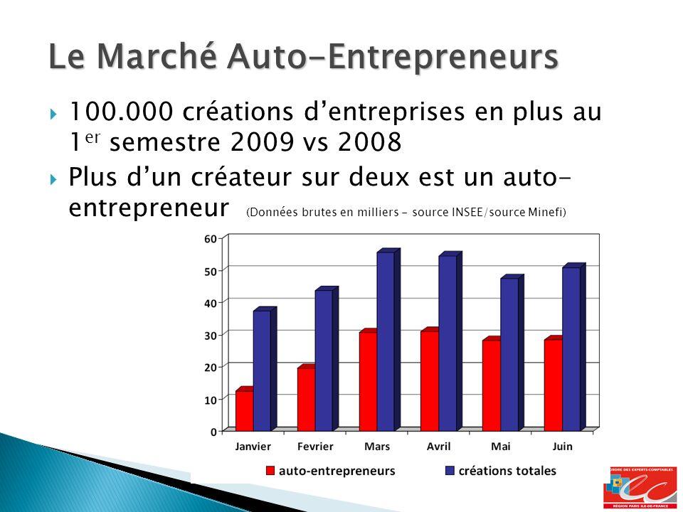 Le Marché Auto-Entrepreneurs