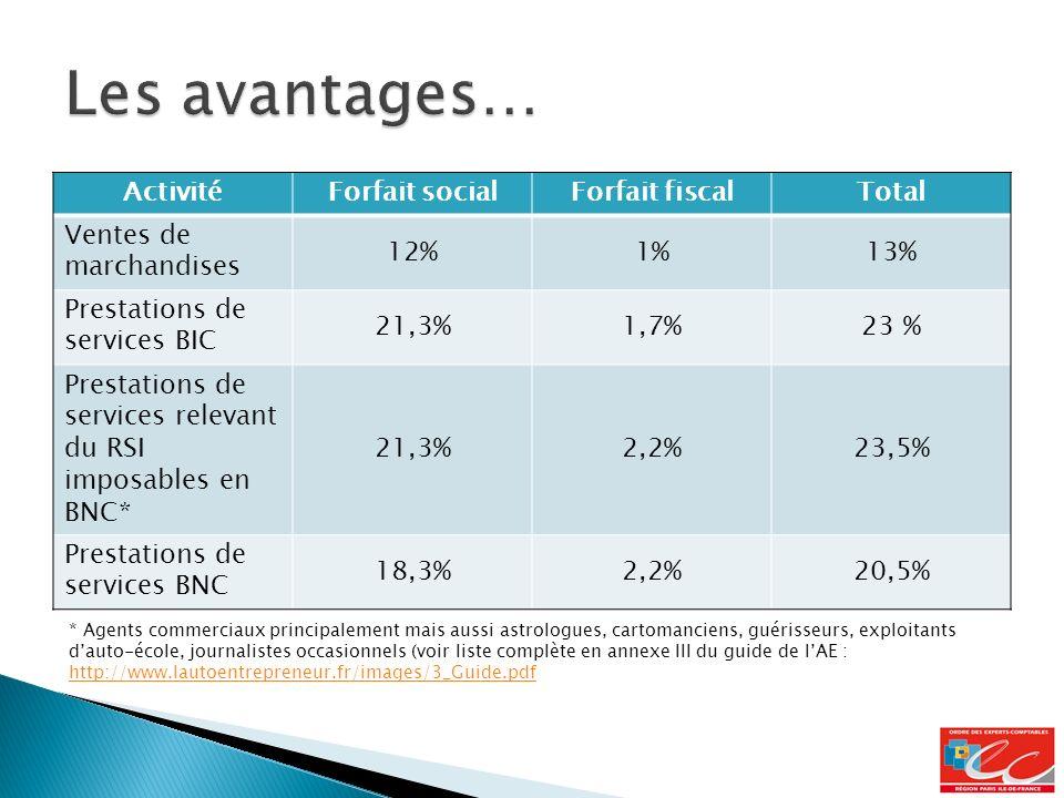 Les avantages… Activité Forfait social Forfait fiscal Total