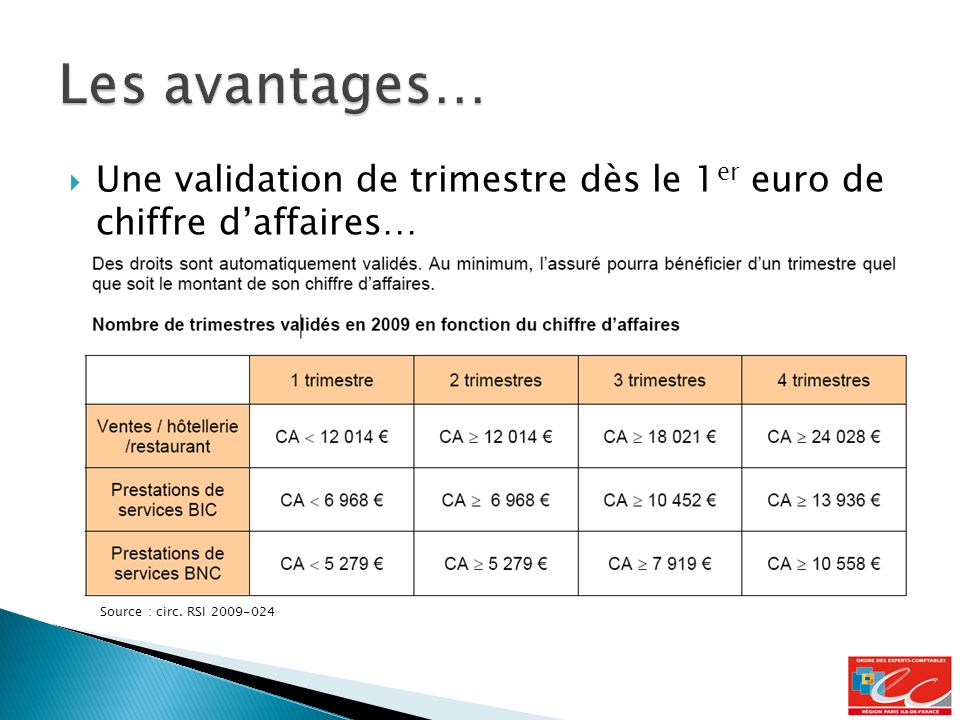 Les avantages… Une validation de trimestre dès le 1er euro de chiffre d'affaires… Source : circ.