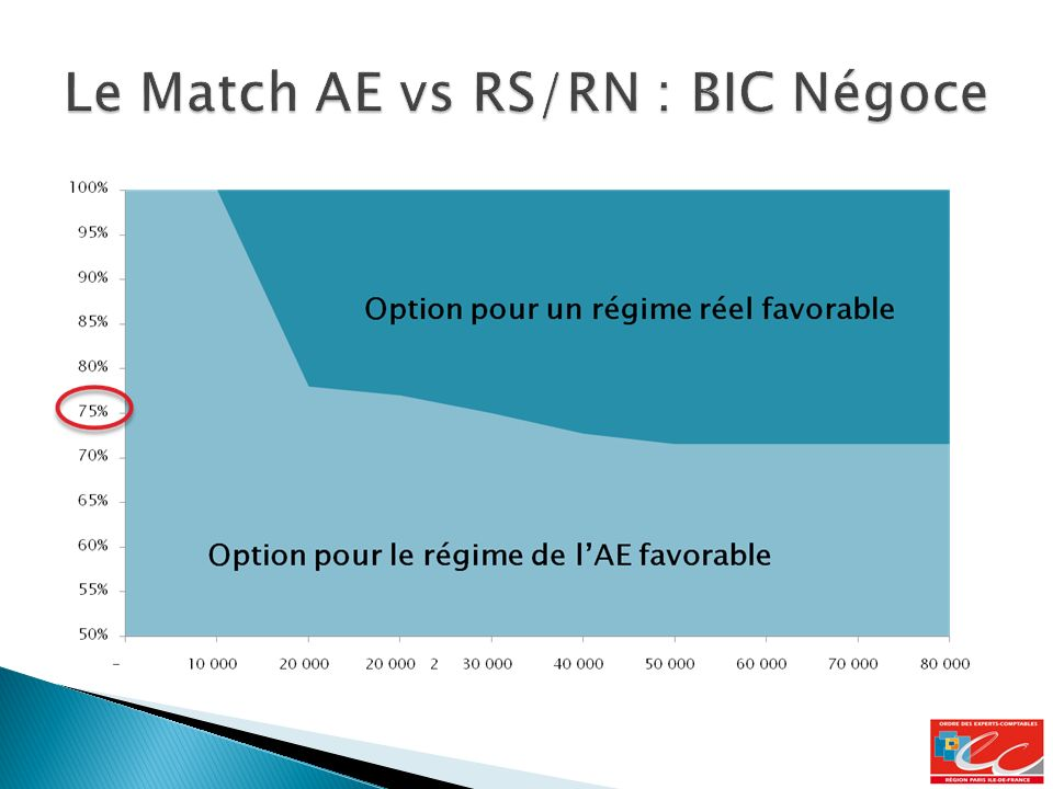 Le Match AE vs RS/RN : BIC Négoce