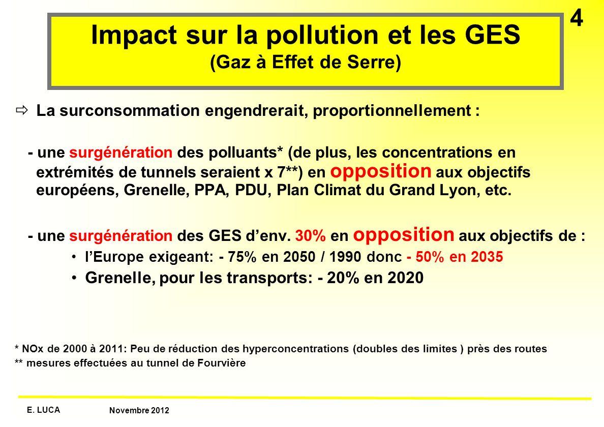 Impact sur la pollution et les GES (Gaz à Effet de Serre)