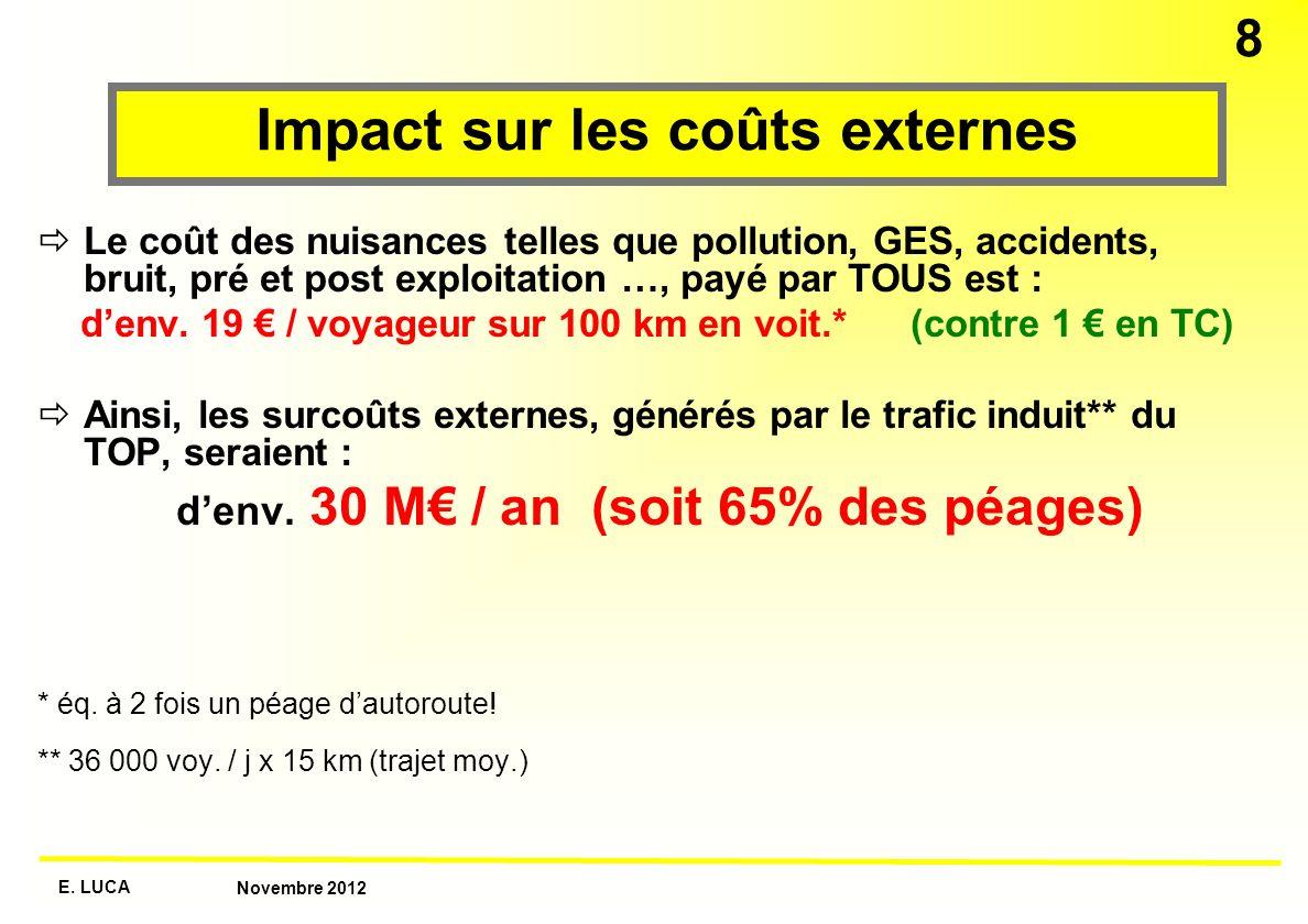 Impact sur les coûts externes
