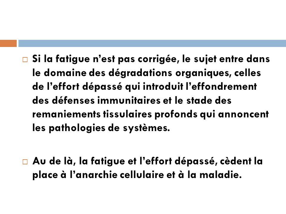 Si la fatigue n'est pas corrigée, le sujet entre dans le domaine des dégradations organiques, celles de l'effort dépassé qui introduit l'effondrement des défenses immunitaires et le stade des remaniements tissulaires profonds qui annoncent les pathologies de systèmes.