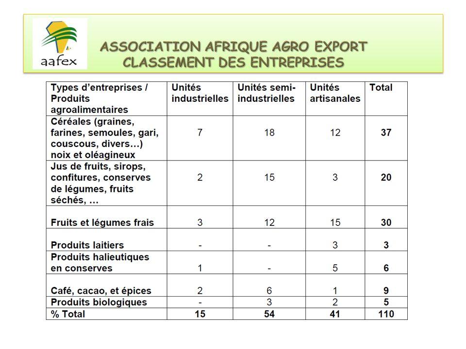 ASSOCIATION AFRIQUE AGRO EXPORT CLASSEMENT DES ENTREPRISES