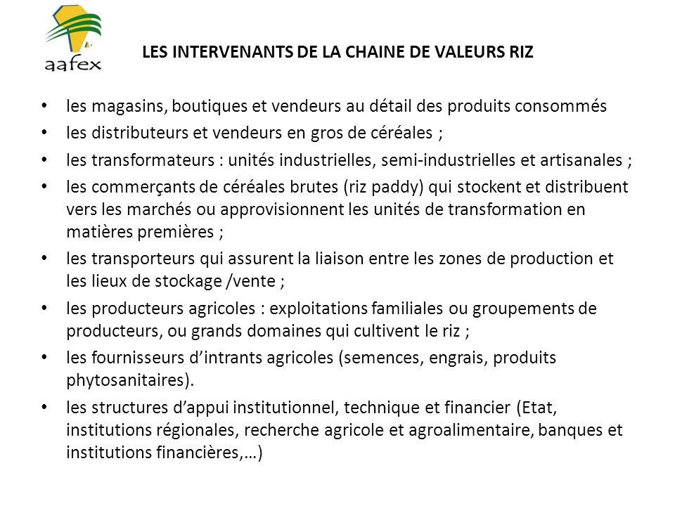 LES INTERVENANTS DE LA CHAINE DE VALEURS RIZ