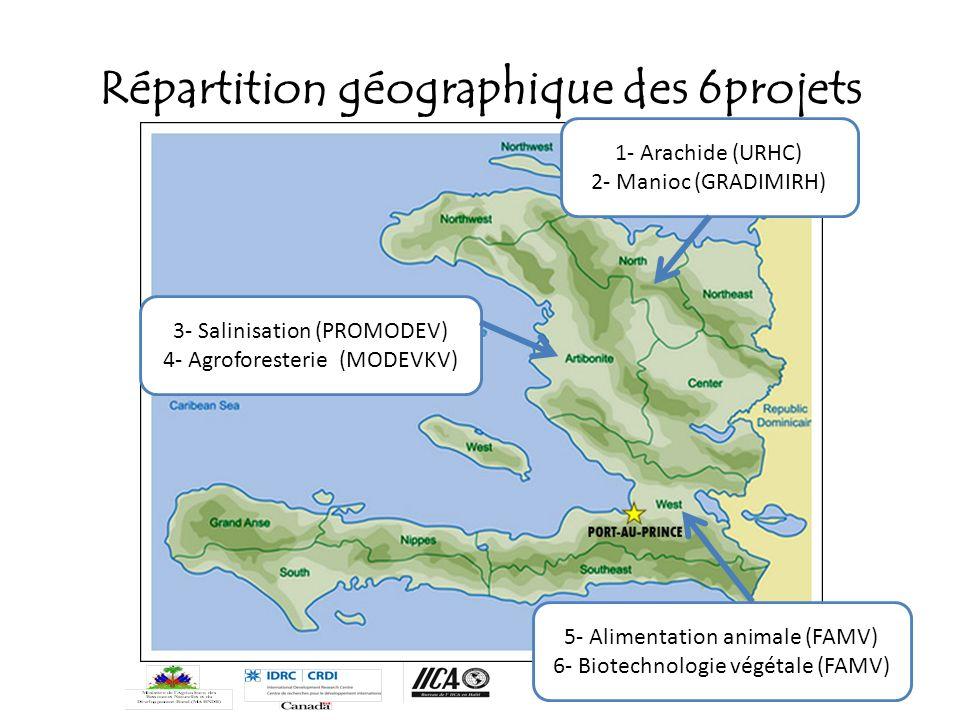 Répartition géographique des 6projets