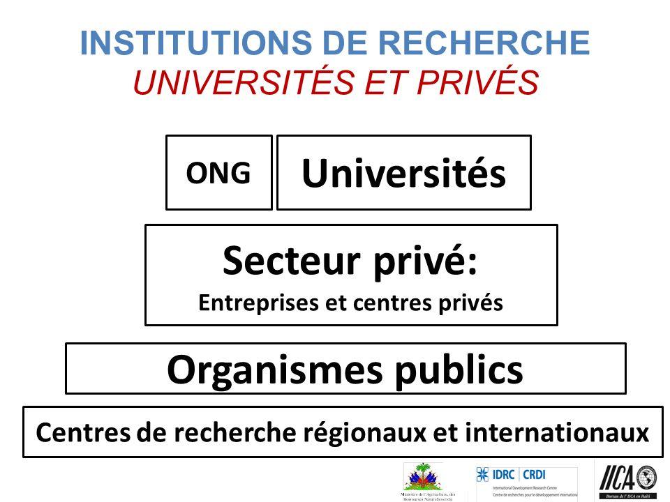 INSTITUTIONS DE RECHERCHE UNIVERSITÉS ET PRIVÉS