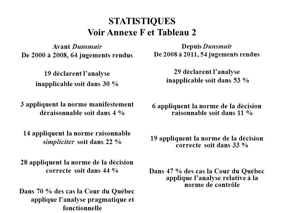 STATISTIQUES Voir Annexe F et Tableau 2
