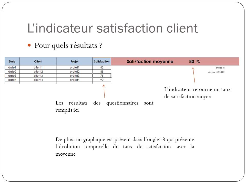 L'indicateur satisfaction client
