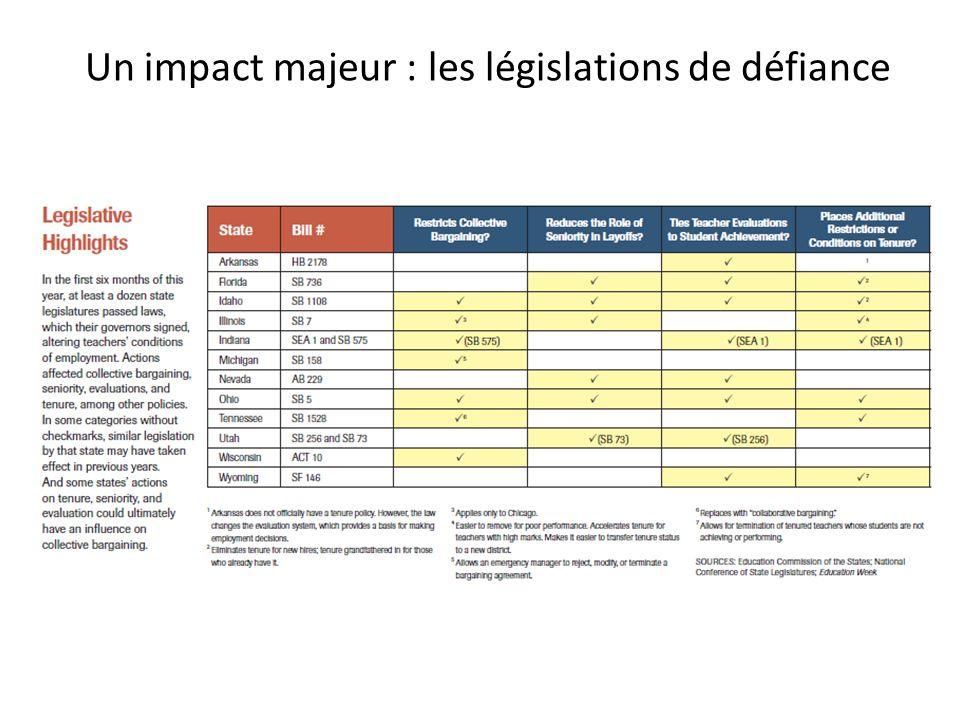 Un impact majeur : les législations de défiance