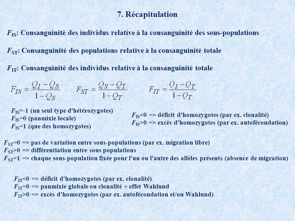 7. Récapitulation FIS: Consanguinité des individus relative à la consanguinité des sous-populations.