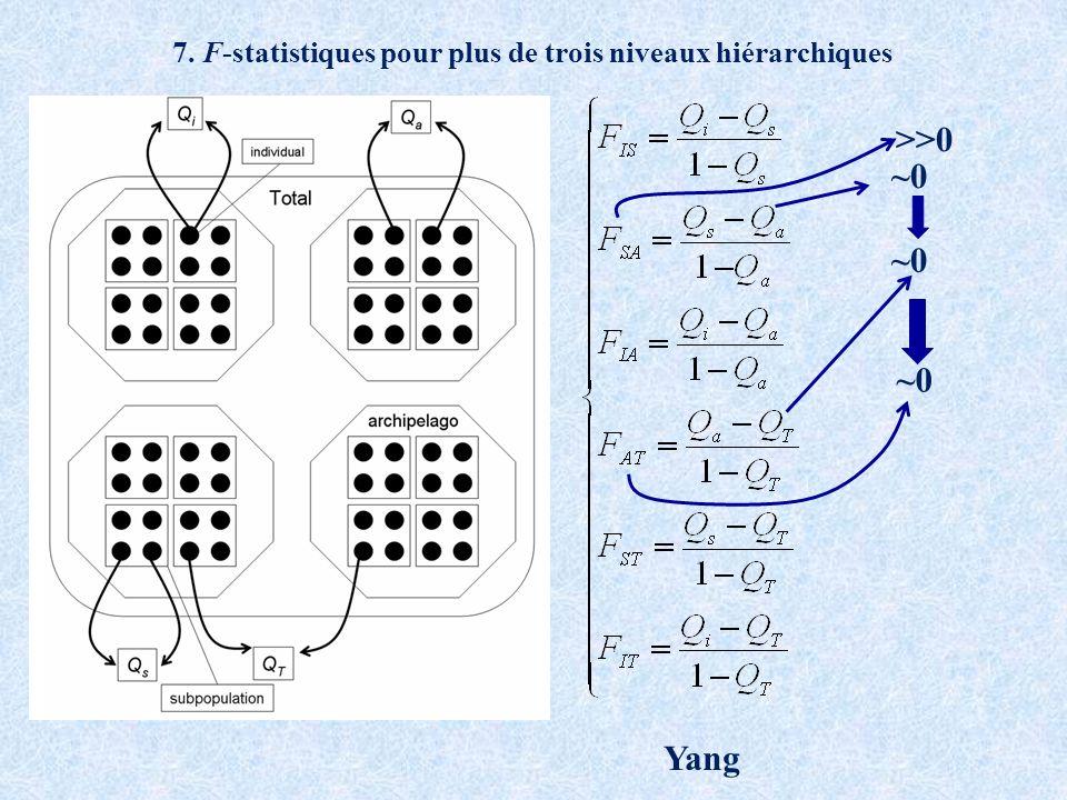 7. F-statistiques pour plus de trois niveaux hiérarchiques