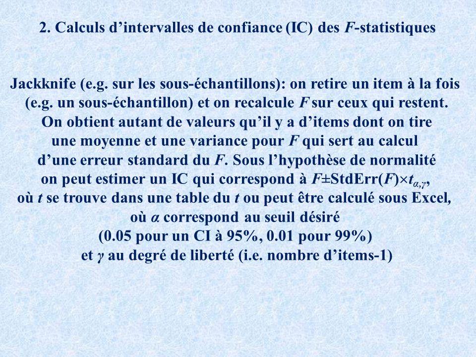 2. Calculs d'intervalles de confiance (IC) des F-statistiques