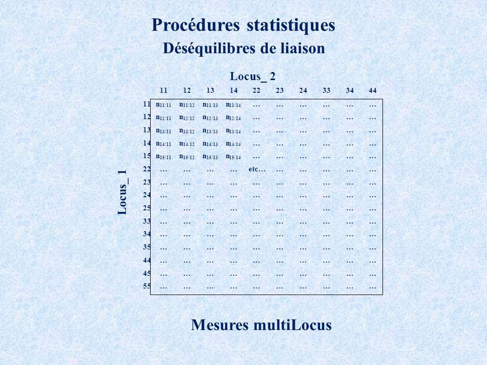 Procédures statistiques Déséquilibres de liaison