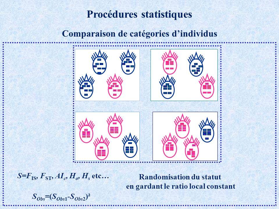 Procédures statistiques