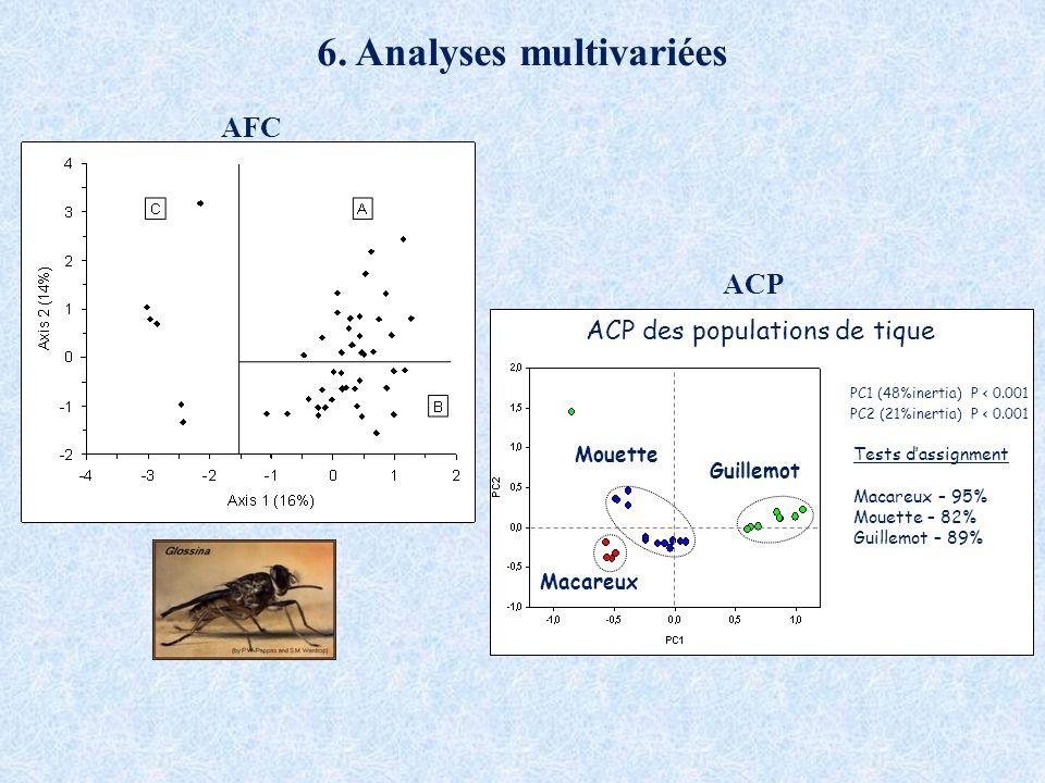 6. Analyses multivariées
