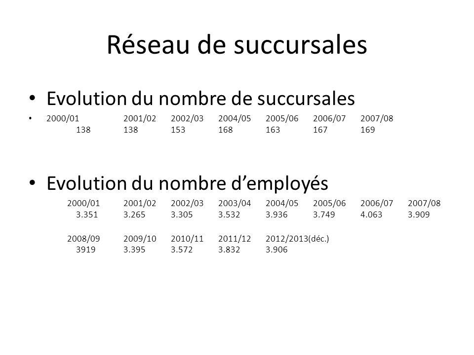 Réseau de succursales Evolution du nombre de succursales