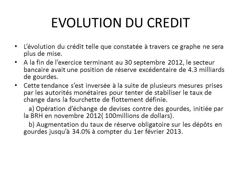 EVOLUTION DU CREDIT L'évolution du crédit telle que constatée à travers ce graphe ne sera plus de mise.