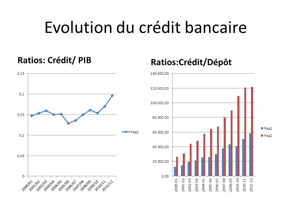 Evolution du crédit bancaire