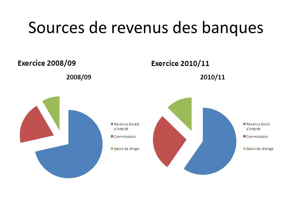 Sources de revenus des banques