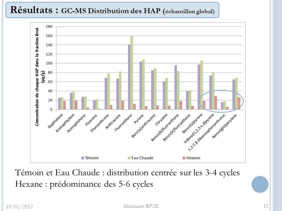 Résultats : GC-MS Distribution des HAP (échantillon global)