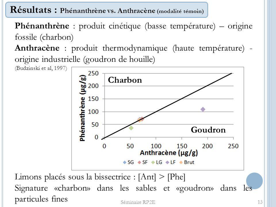 Résultats : Phénanthrène vs. Anthracène (modalité témoin)