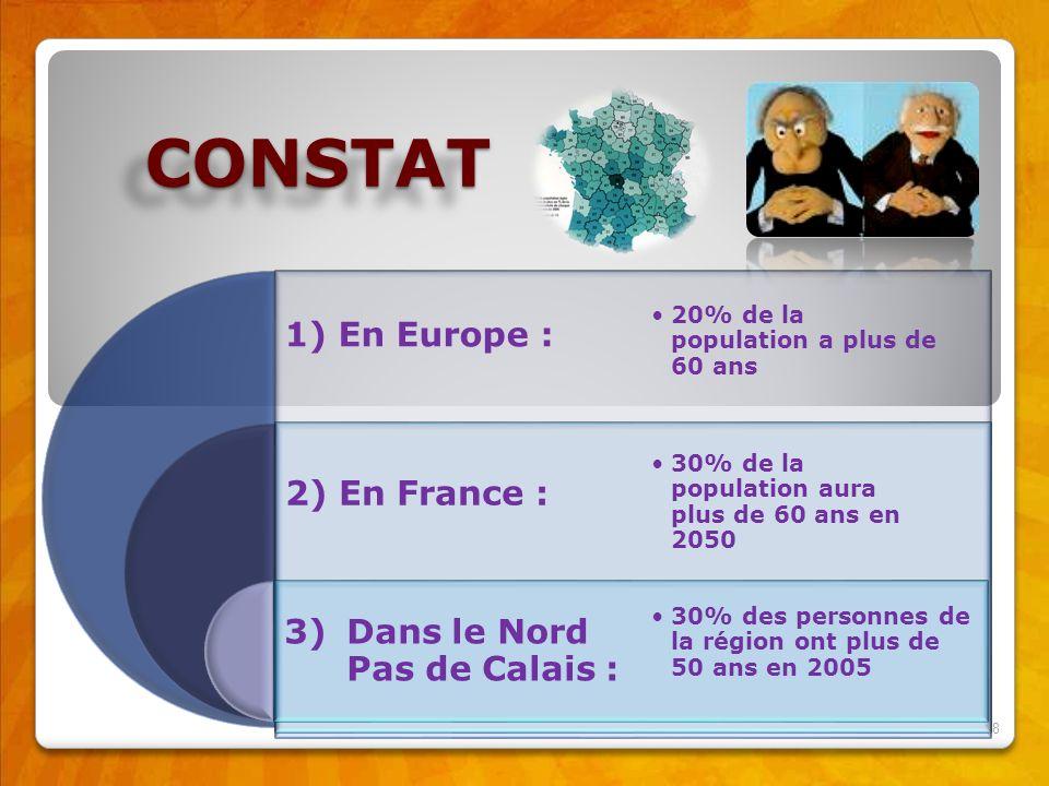 CONSTAT 1) En Europe : 2) En France : 3) Dans le Nord Pas de Calais :