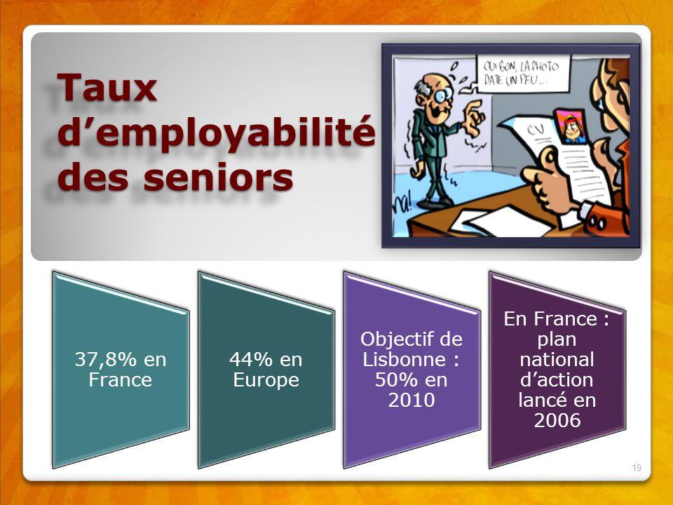 Taux d'employabilité des seniors