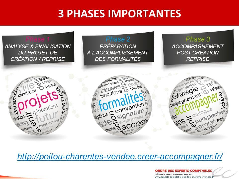 3 PHASES IMPORTANTES Phase 1 ANALYSE & FINALISATION DU PROJET DE CRÉATION / REPRISE. Phase 2 PRÉPARATION Á L'ACCOMPLISSEMENT DES FORMALITÉS.