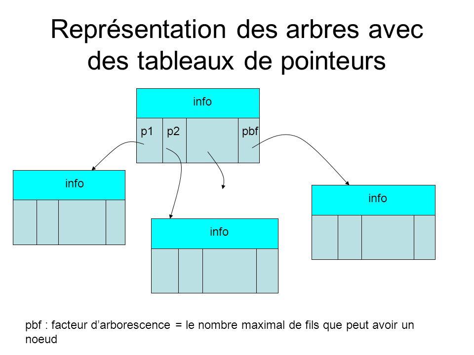 Représentation des arbres avec des tableaux de pointeurs