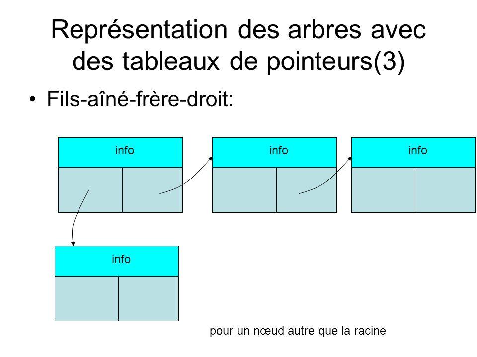 Représentation des arbres avec des tableaux de pointeurs(3)