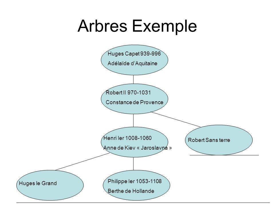 Arbres Exemple Huges Capet 939-996 Adélaïde d'Aquitaine