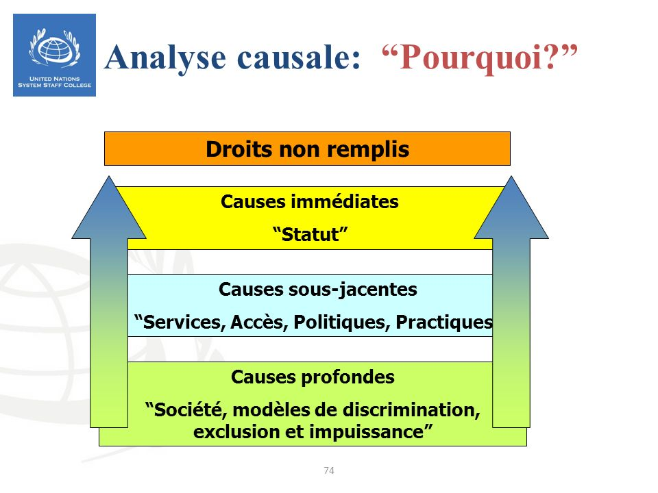 Analyse causale: Pourquoi