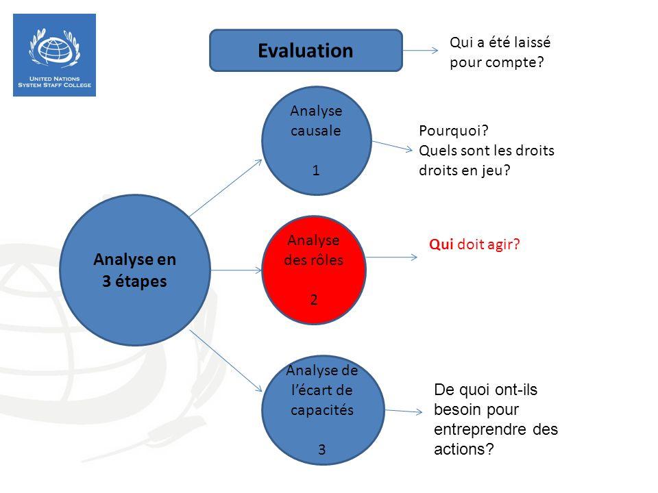 Analyse de l'écart de capacités