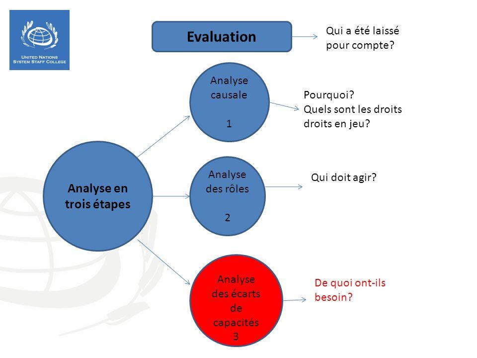 Analyse en trois étapes