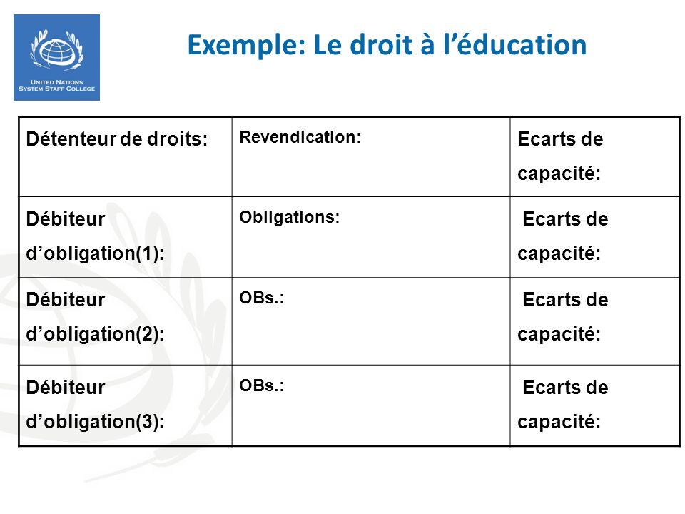 Exemple: Le droit à l'éducation