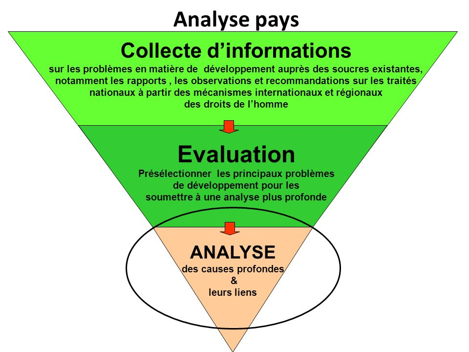 Analyse pays Evaluation Collecte d'informations ANALYSE