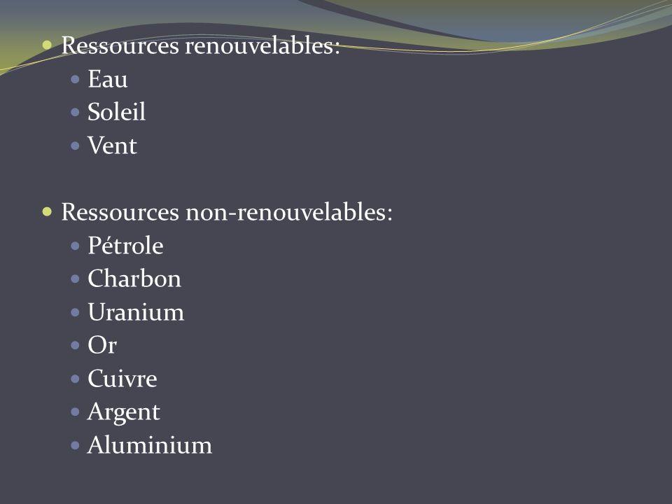 Ressources renouvelables: