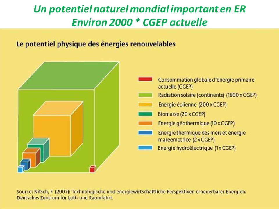 Un potentiel naturel mondial important en ER Environ 2000