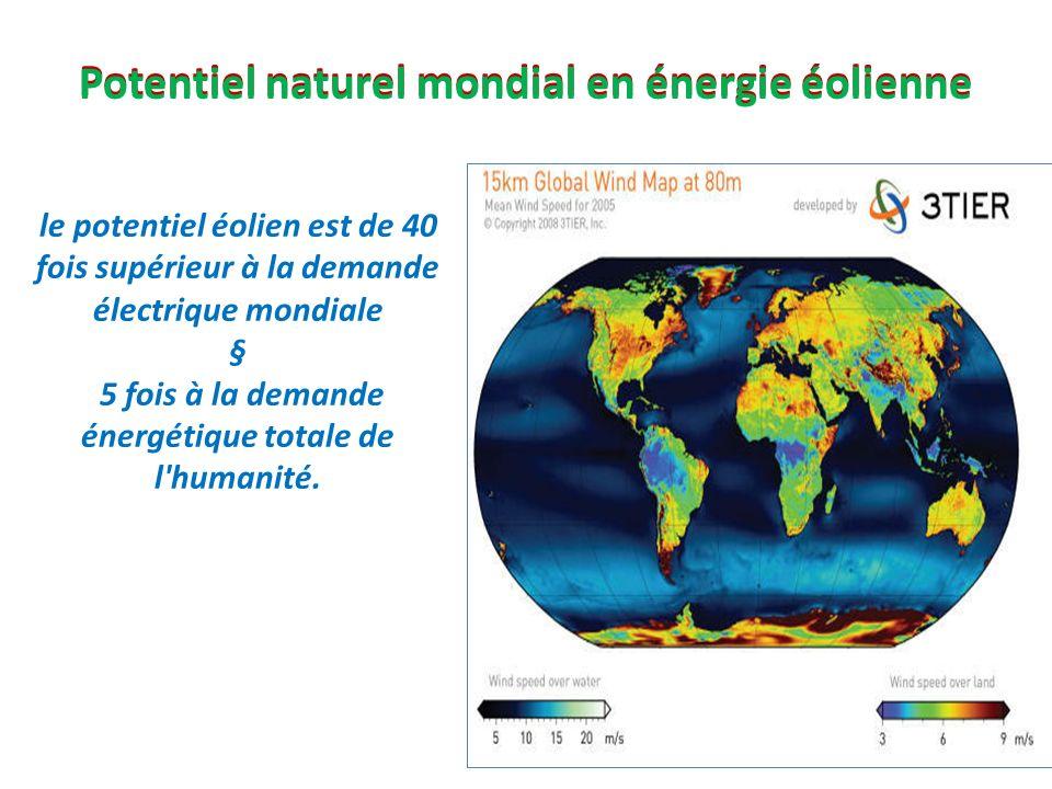Potentiel naturel mondial en énergie éolienne