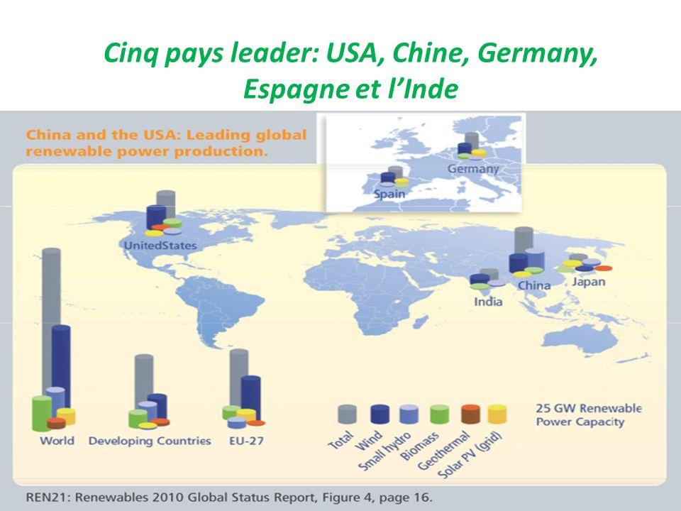 Cinq pays leader: USA, Chine, Germany, Espagne et l'Inde