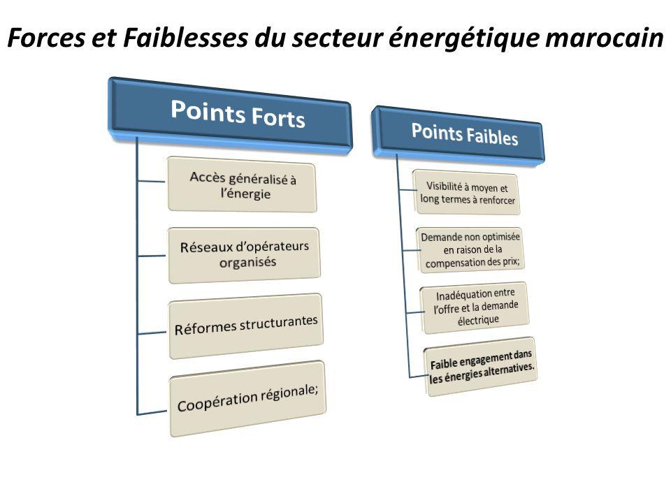 Forces et Faiblesses du secteur énergétique marocain