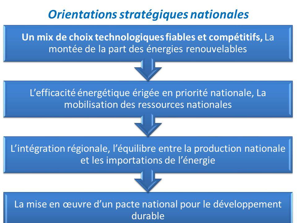 Orientations stratégiques nationales
