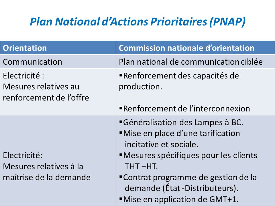 Plan National d'Actions Prioritaires (PNAP)