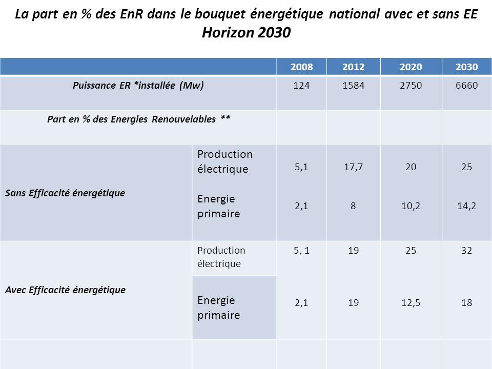 Puissance ER *installée (Mw) Part en % des Energies Renouvelables **