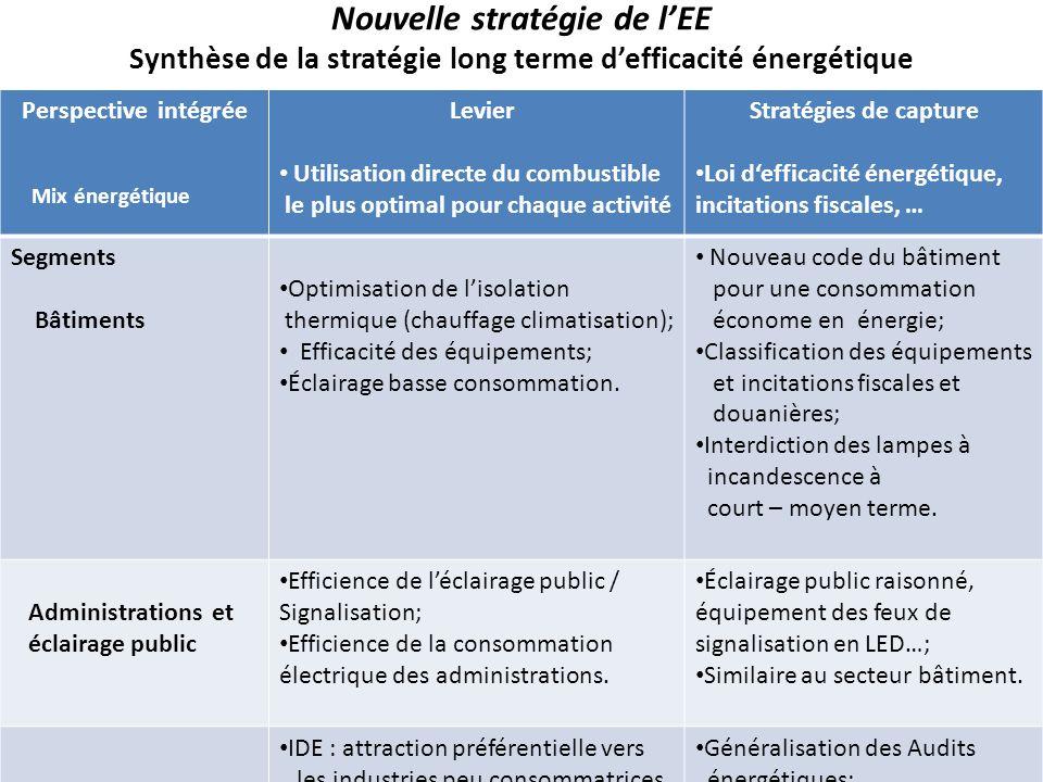 Nouvelle stratégie de l'EE Synthèse de la stratégie long terme d'efficacité énergétique