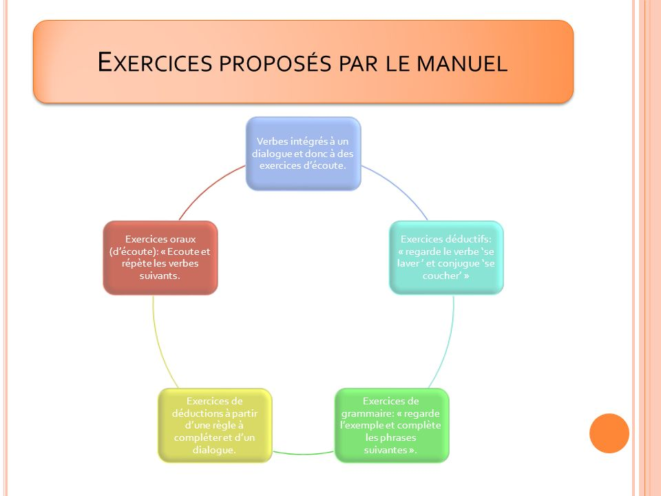 Exercices proposés par le manuel