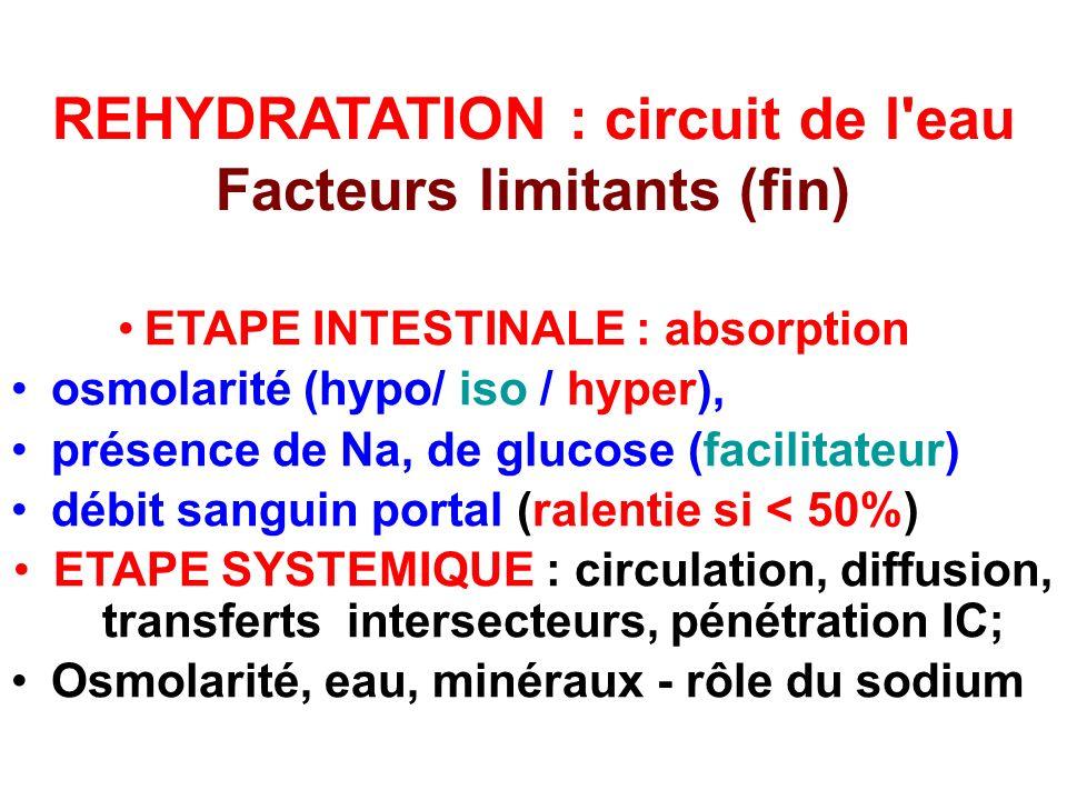 REHYDRATATION : circuit de l eau Facteurs limitants (fin)